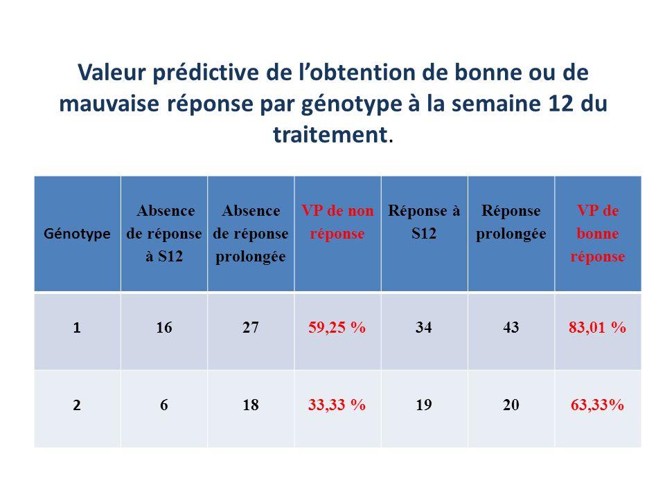 fréquences,VP de mauvaise et bonne réponse au traitement pour les Génotype 1 et 2