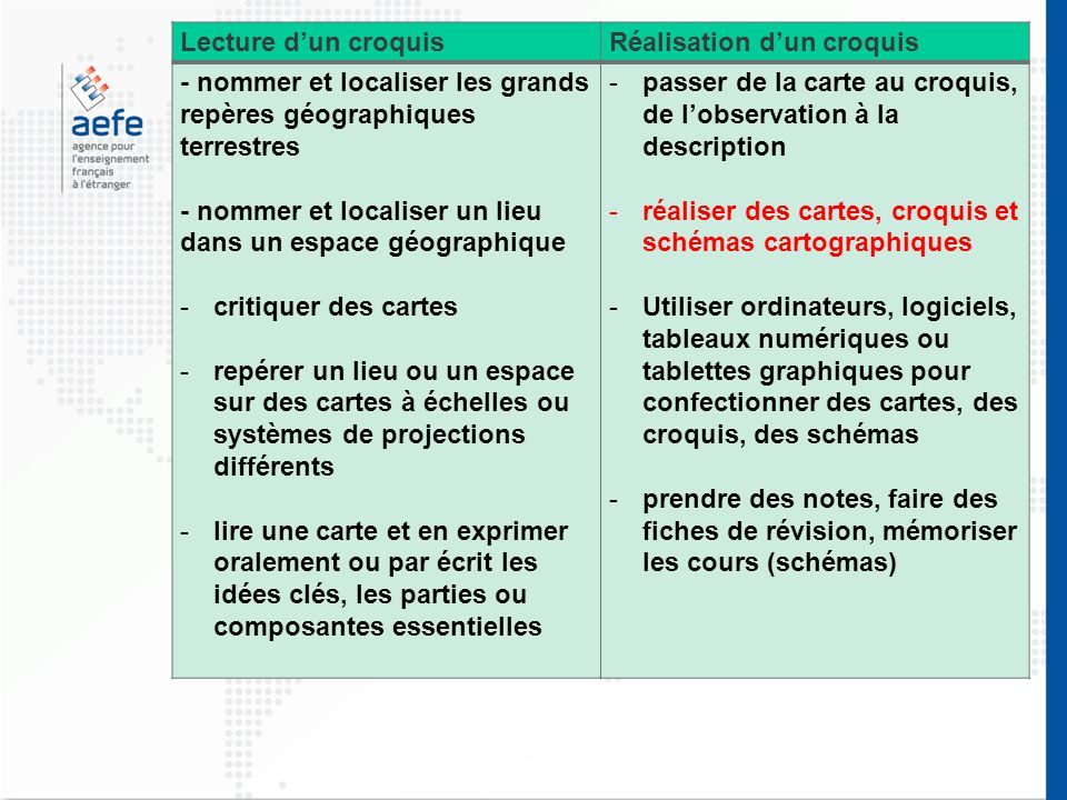 Lecture dun croquisRéalisation dun croquis - nommer et localiser les grands repères géographiques terrestres - nommer et localiser un lieu dans un espace géographique -critiquer des cartes -repérer un lieu ou un espace sur des cartes à échelles ou systèmes de projections différents -lire une carte et en exprimer oralement ou par écrit les idées clés, les parties ou composantes essentielles -passer de la carte au croquis, de lobservation à la description -réaliser des cartes, croquis et schémas cartographiques -Utiliser ordinateurs, logiciels, tableaux numériques ou tablettes graphiques pour confectionner des cartes, des croquis, des schémas -prendre des notes, faire des fiches de révision, mémoriser les cours (schémas)