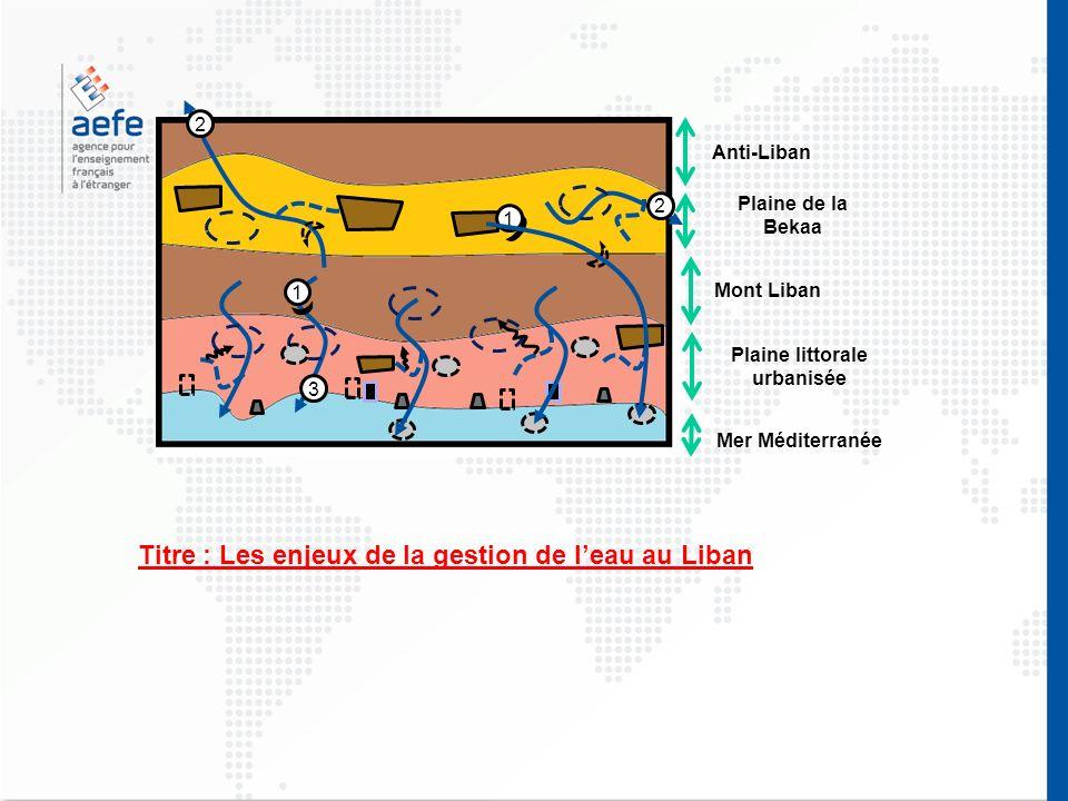 Mer Méditerranée Plaine littorale urbanisée Mont Liban Plaine de la Bekaa Anti-Liban 2 2 3 1 1 Titre : Les enjeux de la gestion de leau au Liban