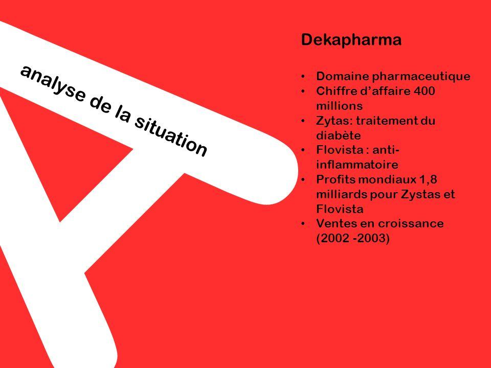 A analyse de la situation Dekapharma Domaine pharmaceutique Chiffre daffaire 400 millions Zytas: traitement du diabète Flovista : anti- inflammatoire