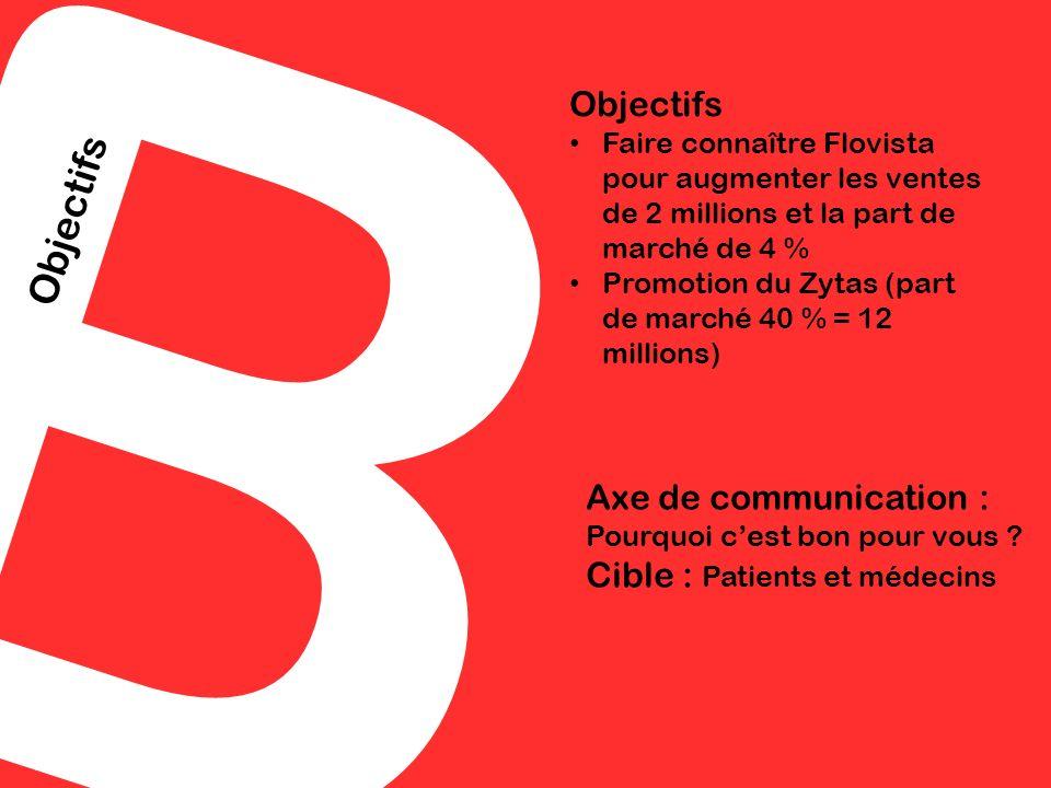 B Objectifs Faire connaître Flovista pour augmenter les ventes de 2 millions et la part de marché de 4 % Promotion du Zytas (part de marché 40 % = 12