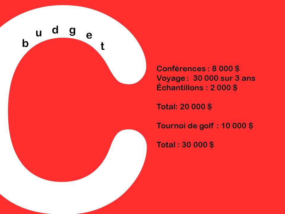 C b u dg e t Conférences : 8 000 $ Voyage : 30 000 sur 3 ans Échantillons : 2 000 $ Total: 20 000 $ Tournoi de golf : 10 000 $ Total : 30 000 $