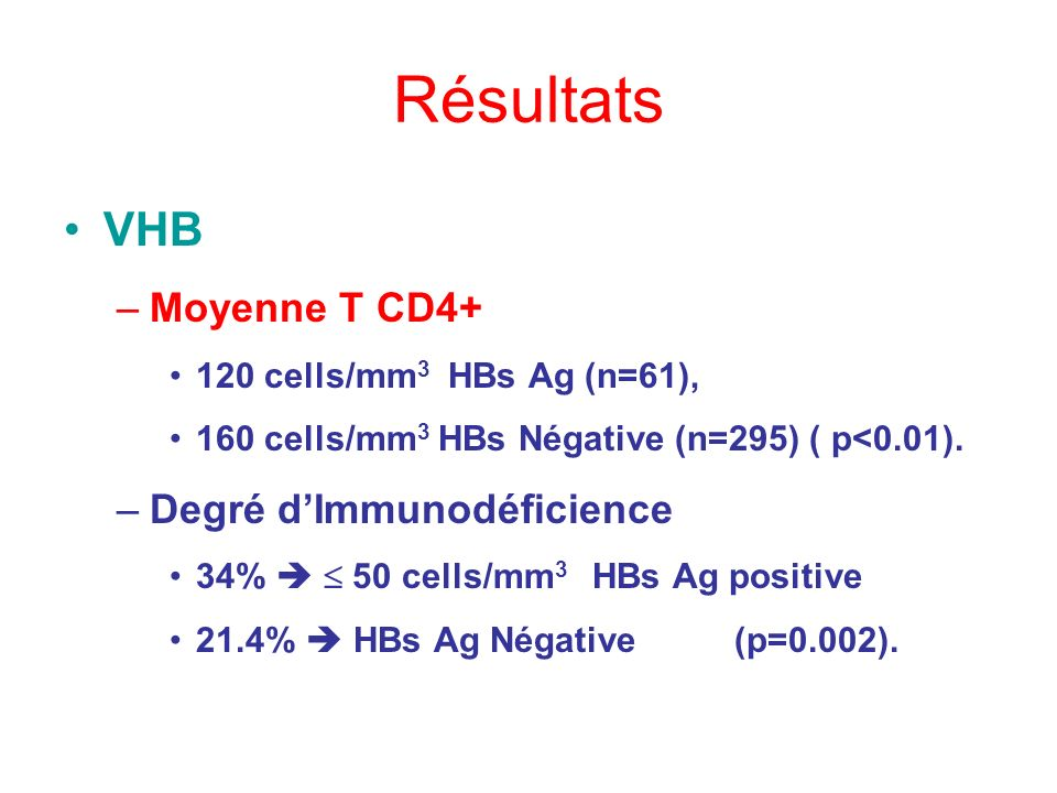 Résultats VHB –Moyenne T CD4+ 120 cells/mm 3 HBs Ag (n=61), 160 cells/mm 3 HBs Négative (n=295) ( p<0.01). –Degré dImmunodéficience 34% 50 cells/mm 3