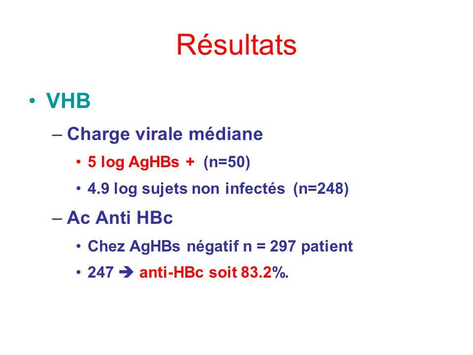 Résultats VHB –Charge virale médiane 5 log AgHBs + (n=50) 4.9 log sujets non infectés (n=248) –Ac Anti HBc Chez AgHBs négatif n = 297 patient 247 anti