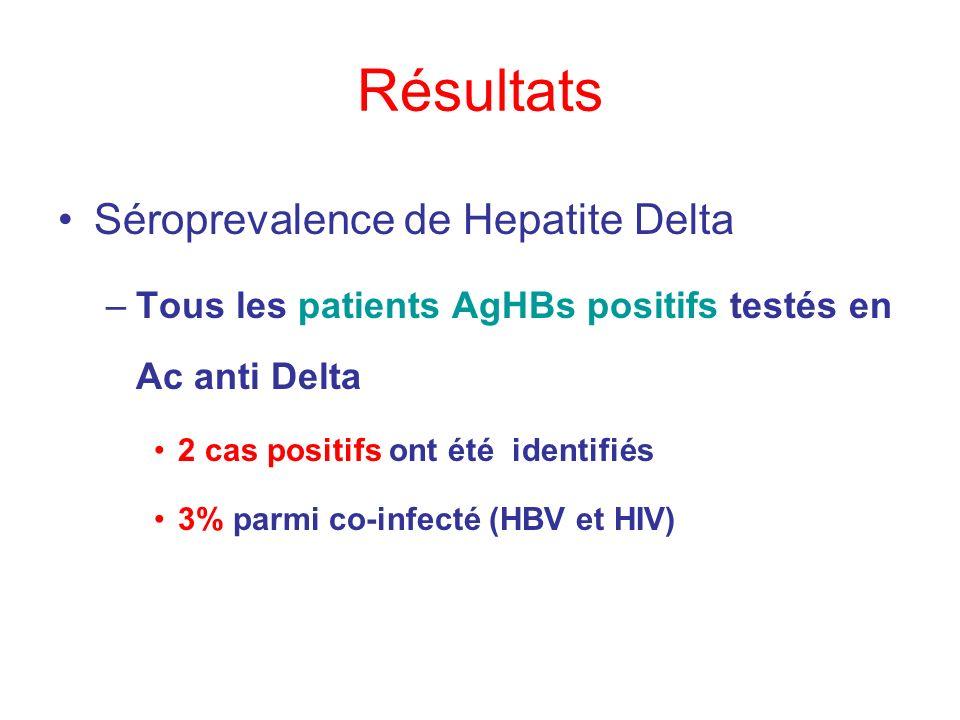 Résultats Séroprevalence de Hepatite Delta –Tous les patients AgHBs positifs testés en Ac anti Delta 2 cas positifs ont été identifiés 3% parmi co-inf