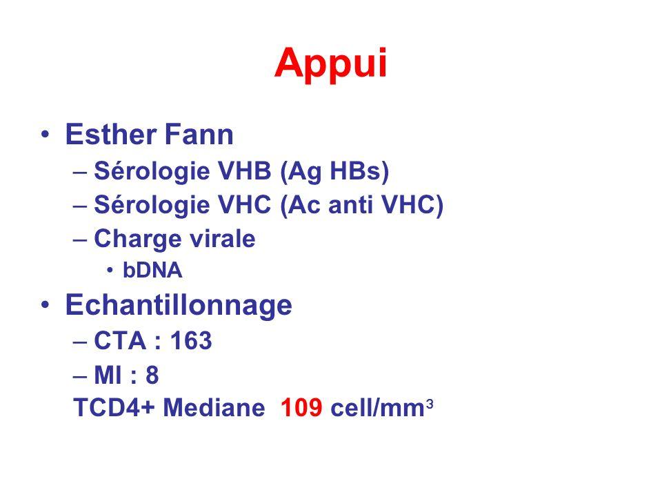 Appui Esther Fann –Sérologie VHB (Ag HBs) –Sérologie VHC (Ac anti VHC) –Charge virale bDNA Echantillonnage –CTA : 163 –MI : 8 TCD4+ Mediane 109 cell/m