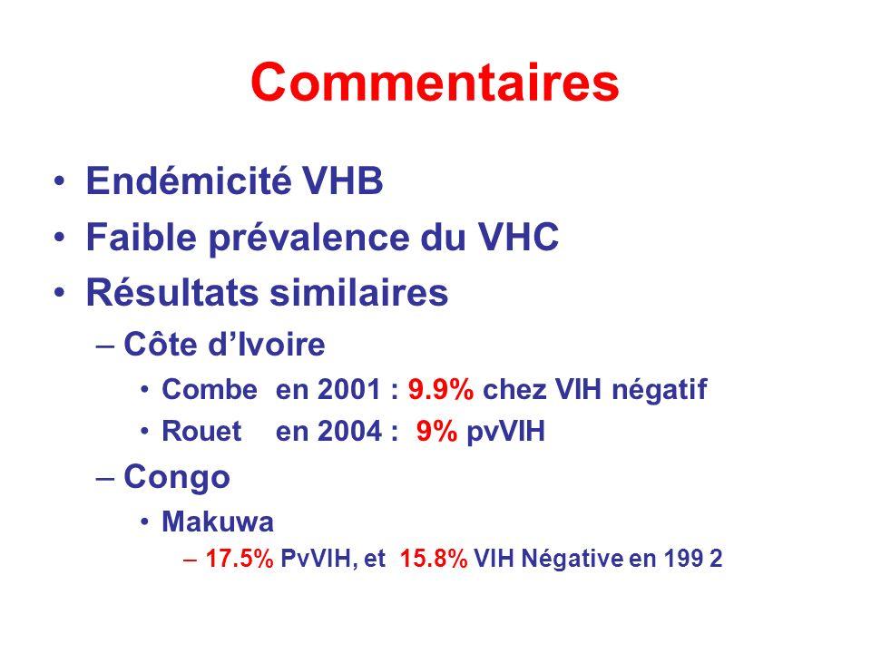 Commentaires Endémicité VHB Faible prévalence du VHC Résultats similaires –Côte dIvoire Combe en 2001 : 9.9% chez VIH négatif Rouet en 2004 : 9% pvVIH