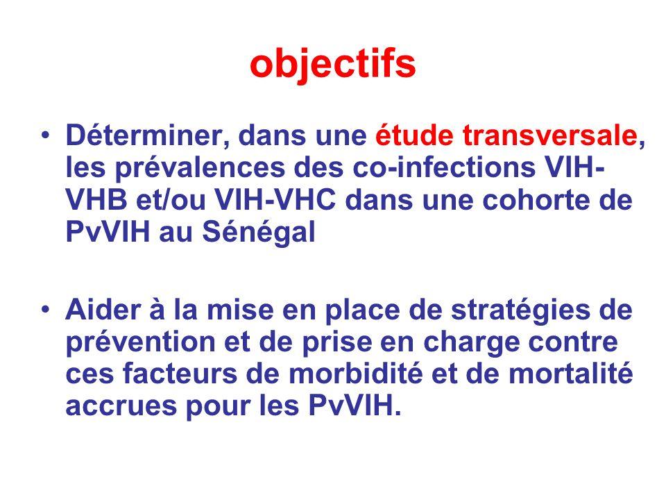 objectifs Déterminer, dans une étude transversale, les prévalences des co-infections VIH- VHB et/ou VIH-VHC dans une cohorte de PvVIH au Sénégal Aider