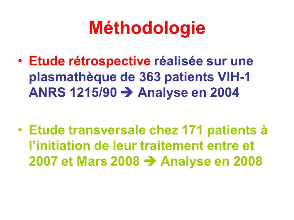 Méthodologie Etude rétrospective réalisée sur une plasmathèque de 363 patients VIH-1 ANRS 1215/90 Analyse en 2004 Etude transversale chez 171 patients