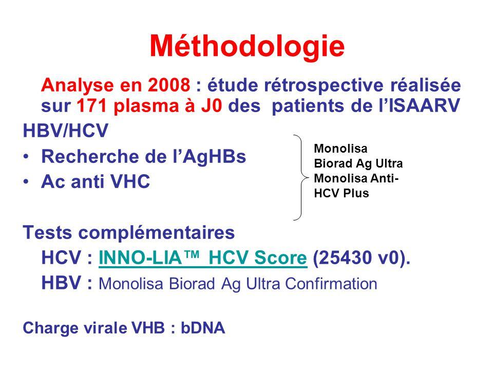 Méthodologie Analyse en 2008 : étude rétrospective réalisée sur 171 plasma à J0 des patients de lISAARV HBV/HCV Recherche de lAgHBs Ac anti VHC Tests