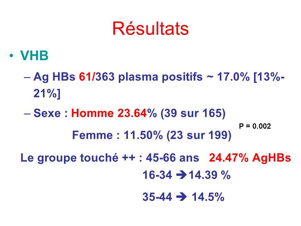 Résultats VHB –Ag HBs 61/363 plasma positifs ~ 17.0% [13%- 21%] –Sexe : Homme 23.64% (39 sur 165) Femme : 11.50% (23 sur 199) Le groupe touché ++ : 45