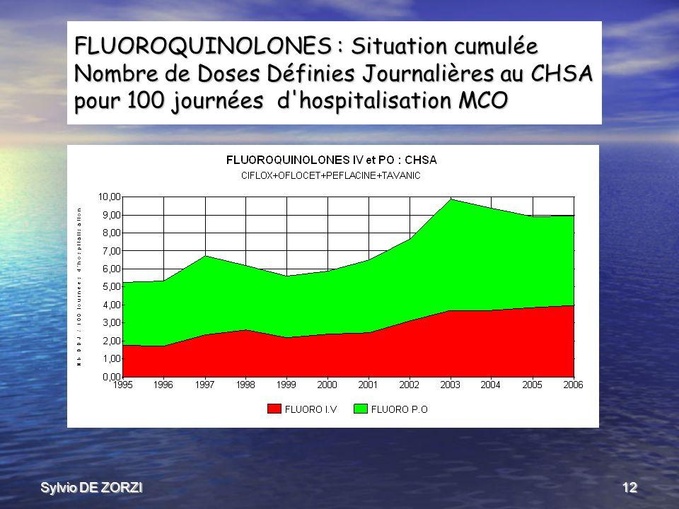 Sylvio DE ZORZI12 FLUOROQUINOLONES : Situation cumulée Nombre de Doses Définies Journalières au CHSA pour 100 journées d hospitalisation MCO