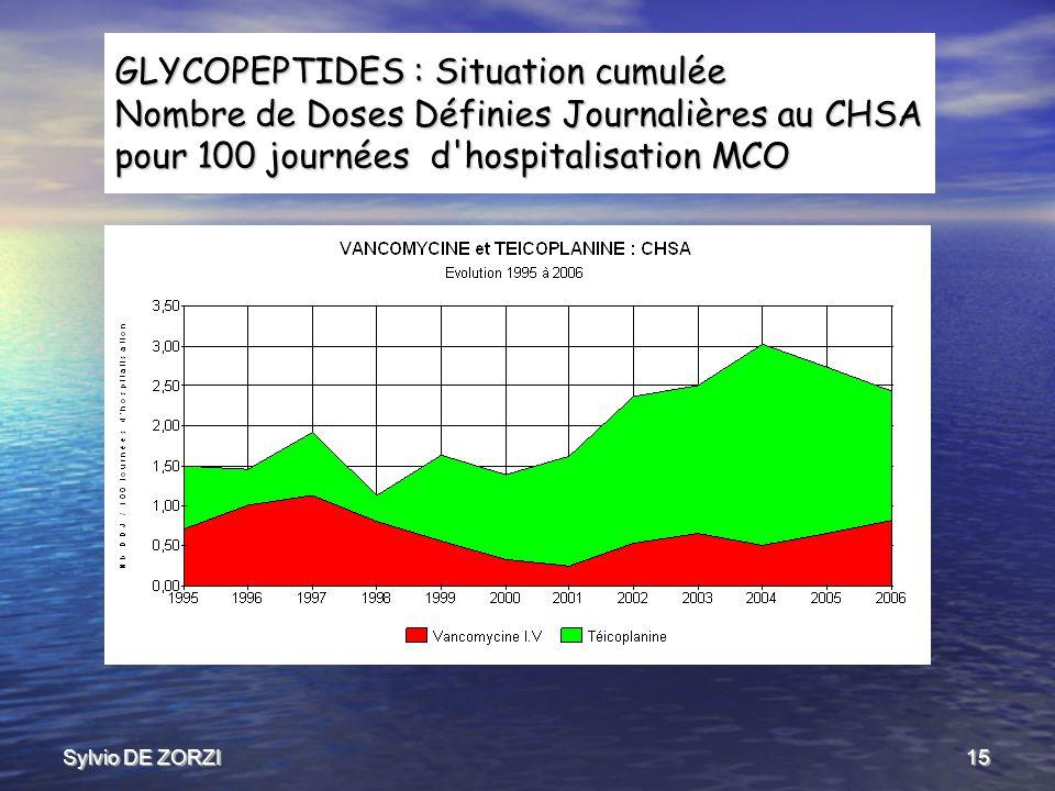 Sylvio DE ZORZI15 GLYCOPEPTIDES : Situation cumulée Nombre de Doses Définies Journalières au CHSA pour 100 journées d hospitalisation MCO