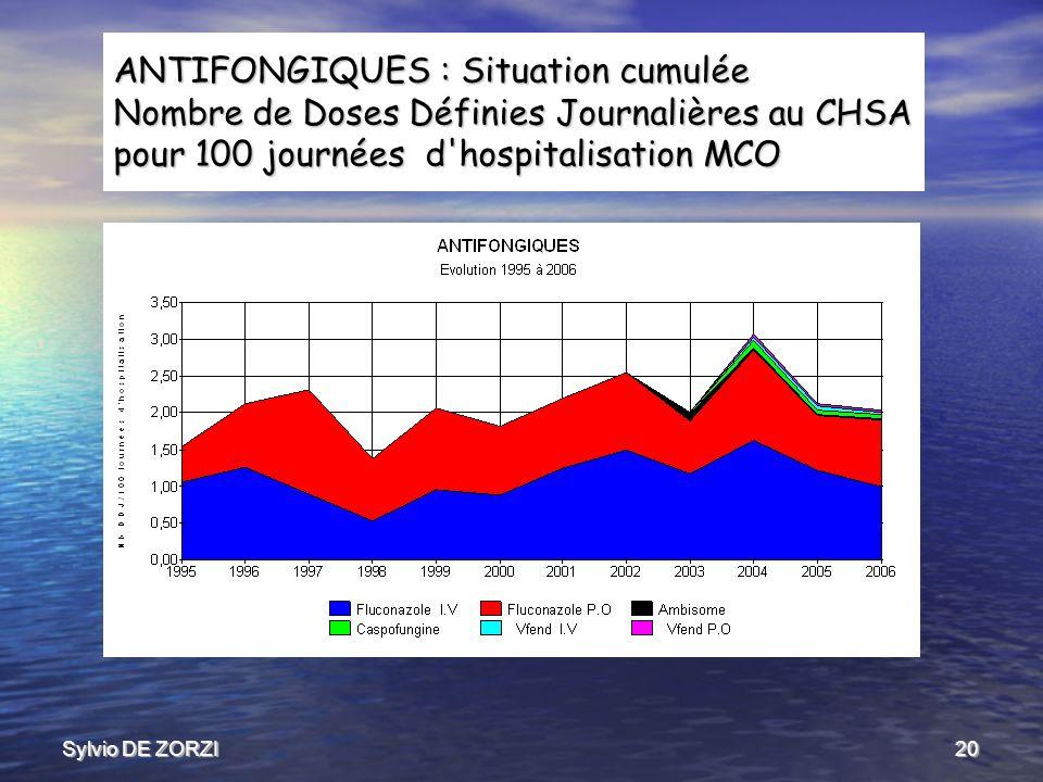 Sylvio DE ZORZI20 ANTIFONGIQUES : Situation cumulée Nombre de Doses Définies Journalières au CHSA pour 100 journées d hospitalisation MCO