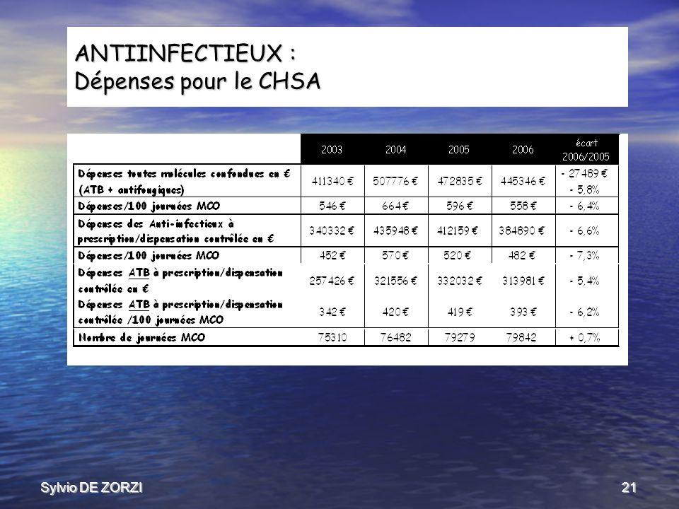 Sylvio DE ZORZI21 ANTIINFECTIEUX : Dépenses pour le CHSA