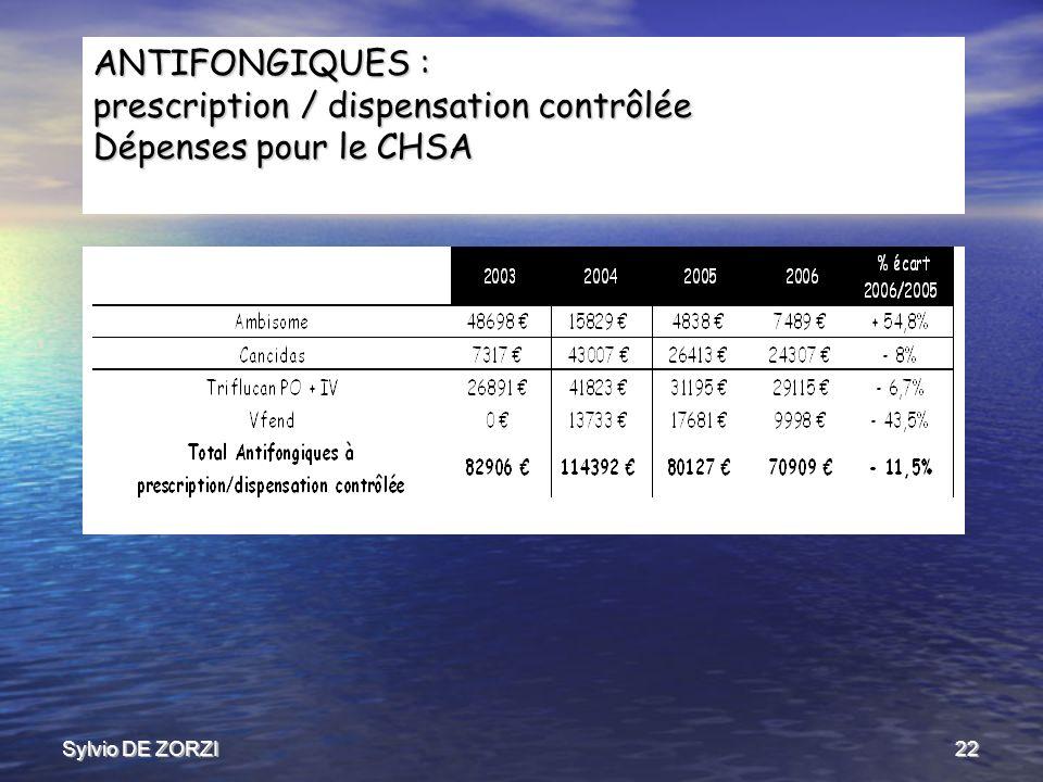 Sylvio DE ZORZI22 ANTIFONGIQUES : prescription / dispensation contrôlée Dépenses pour le CHSA