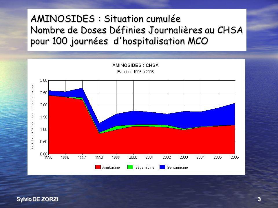 Sylvio DE ZORZI3 AMINOSIDES : Situation cumulée Nombre de Doses Définies Journalières au CHSA pour 100 journées d hospitalisation MCO
