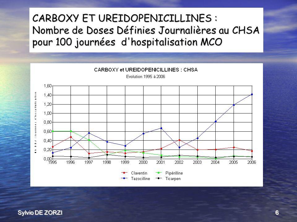 Sylvio DE ZORZI7 CARBOXY ET UREIDOPENICILLINES : Situation cumulée Nombre de Doses Définies Journalières au CHSA pour 100 journées d hospitalisation MCO