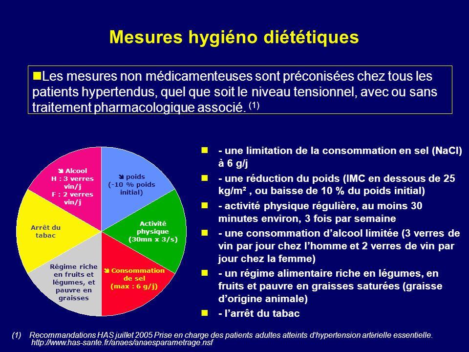 Mesures hygiéno diététiques - une limitation de la consommation en sel (NaCl) à 6 g/j - une réduction du poids (IMC en dessous de 25 kg/m², ou baisse