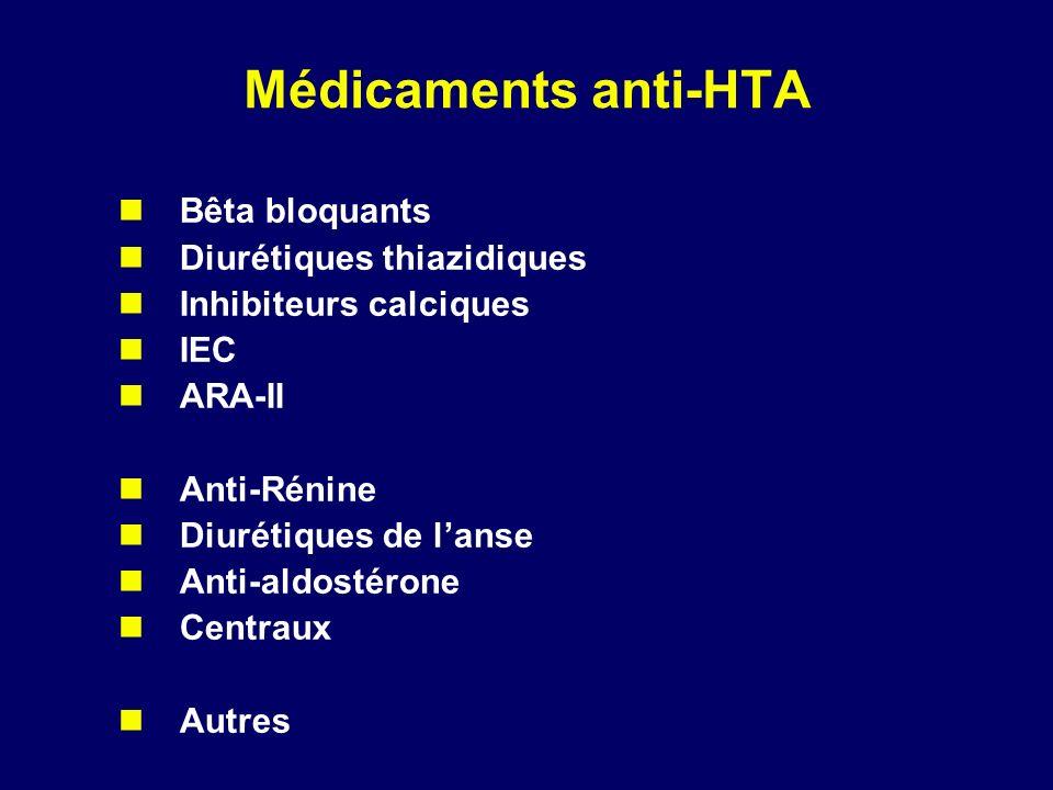 Médicaments anti-HTA Bêta bloquants Diurétiques thiazidiques Inhibiteurs calciques IEC ARA-II Anti-Rénine Diurétiques de lanse Anti-aldostérone Centra