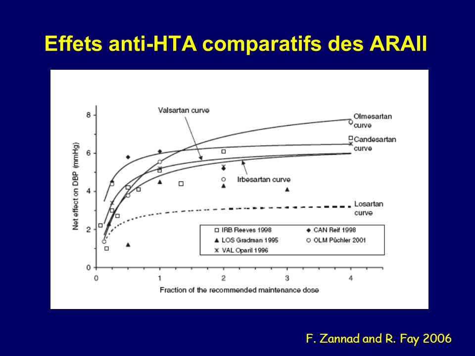 Effets anti-HTA comparatifs des ARAII F. Zannad and R. Fay 2006