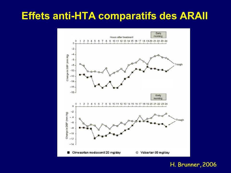 Effets anti-HTA comparatifs des ARAII H. Brunner, 2006