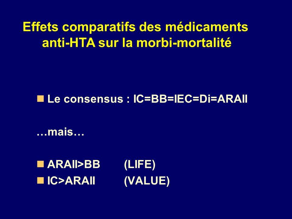 Le consensus : IC=BB=IEC=Di=ARAII …mais… ARAII>BB (LIFE) IC>ARAII (VALUE) Effets comparatifs des médicaments anti-HTA sur la morbi-mortalité