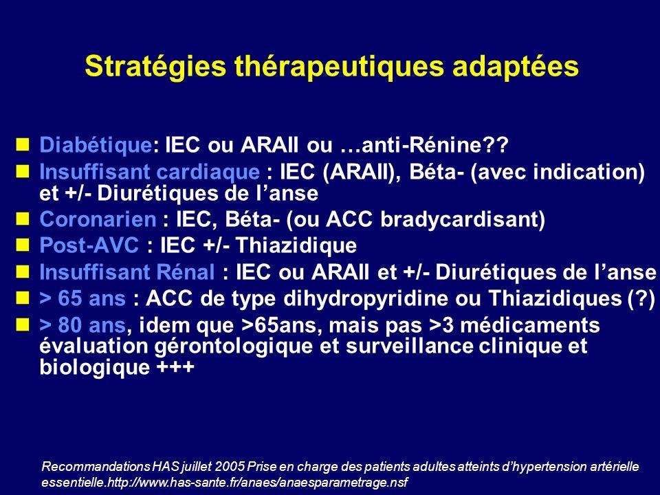 Stratégies thérapeutiques adaptées Diabétique: IEC ou ARAII ou …anti-Rénine?? Insuffisant cardiaque : IEC (ARAII), Béta- (avec indication) et +/- Diur