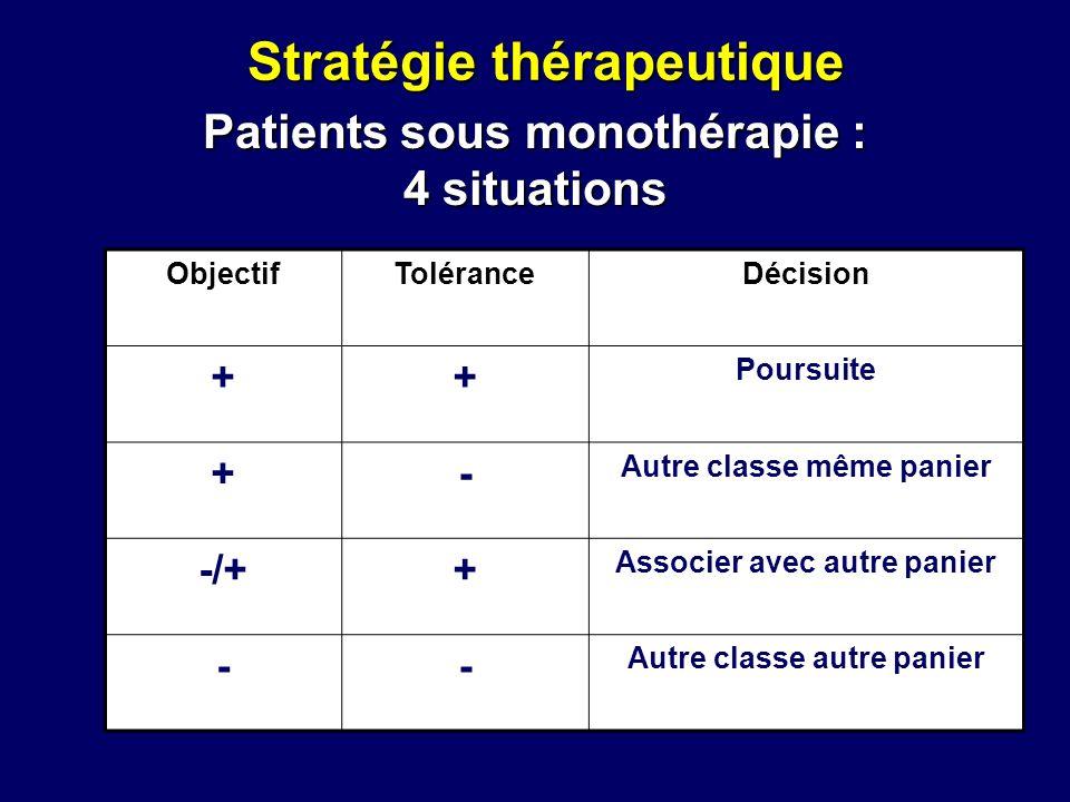 Patients sous monothérapie : 4 situations ObjectifToléranceDécision ++ Poursuite +- Autre classe même panier -/++ Associer avec autre panier -- Autre