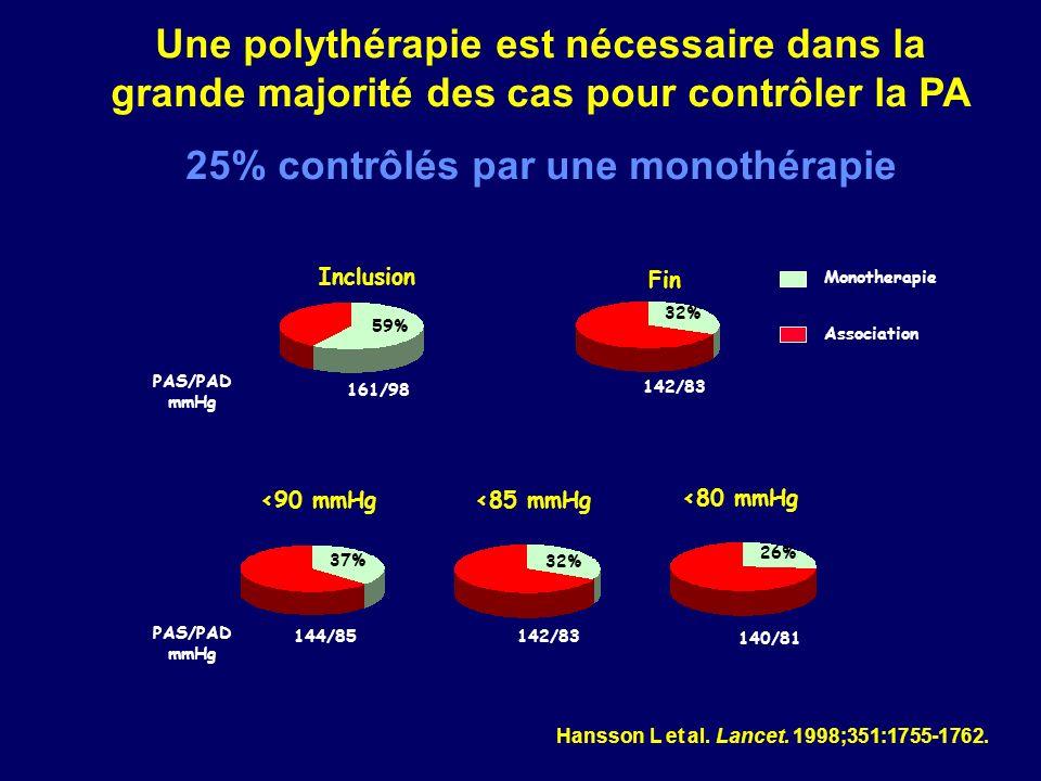 59% 32% 37% 32% 26% 161/98 142/83 144/85 142/83 140/81 PAS/PAD mmHg PAS/PAD mmHg Une polythérapie est nécessaire dans la grande majorité des cas pour