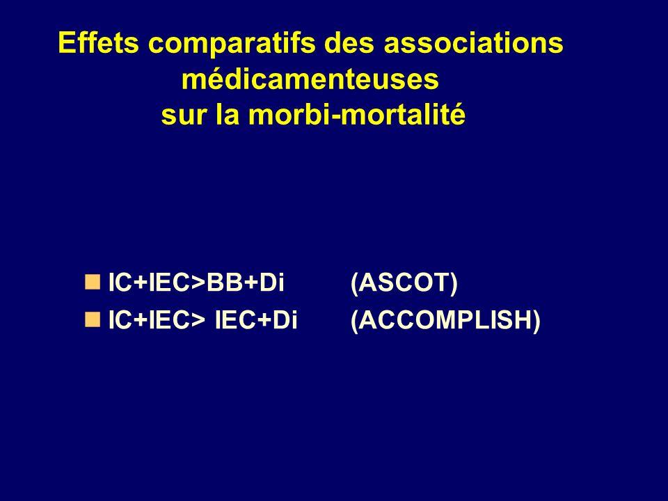IC+IEC>BB+Di (ASCOT) IC+IEC> IEC+Di(ACCOMPLISH) Effets comparatifs des associations médicamenteuses sur la morbi-mortalité