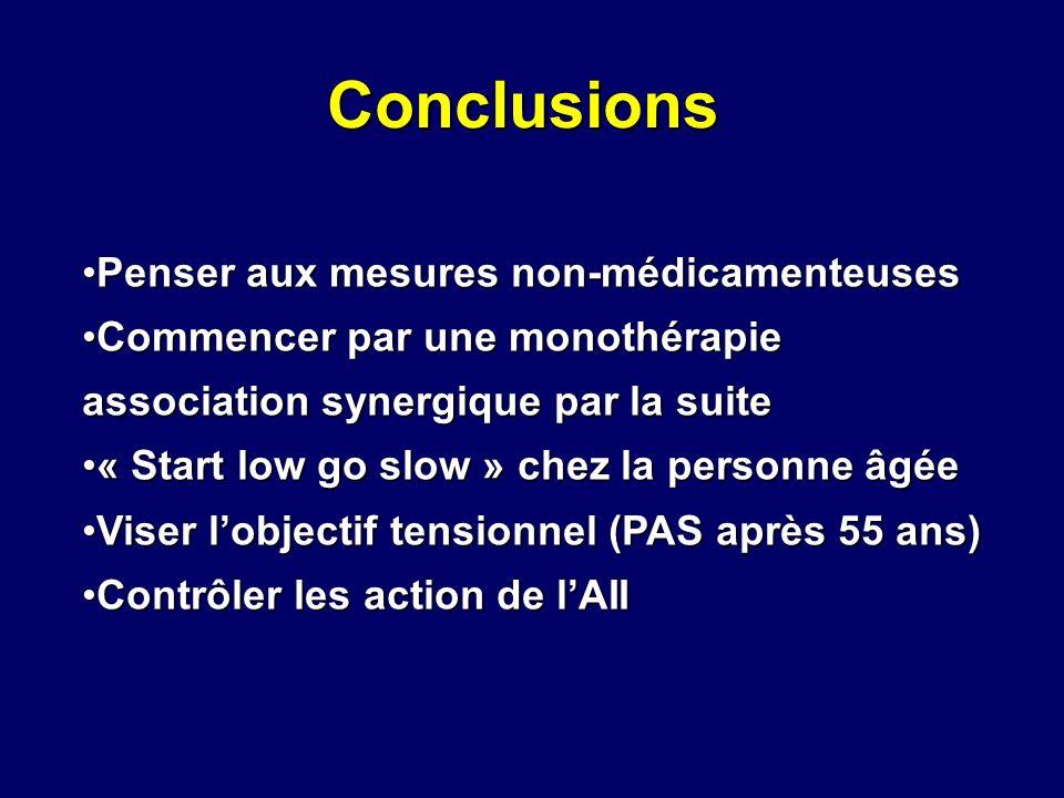 Conclusions Penser aux mesures non-médicamenteusesPenser aux mesures non-médicamenteuses Commencer par une monothérapie association synergique par la