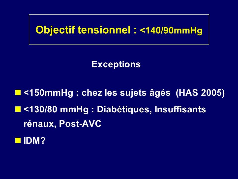 Objectif tensionnel : <140/90mmHg <150mmHg : chez les sujets âgés (HAS 2005) <130/80 mmHg : Diabétiques, Insuffisants rénaux, Post-AVC IDM? Exceptions