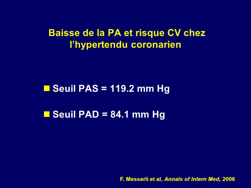 Seuil PAS = 119.2 mm Hg Seuil PAD = 84.1 mm Hg Baisse de la PA et risque CV chez lhypertendu coronarien F. Messerli et al, Annals of Intern Med, 2006