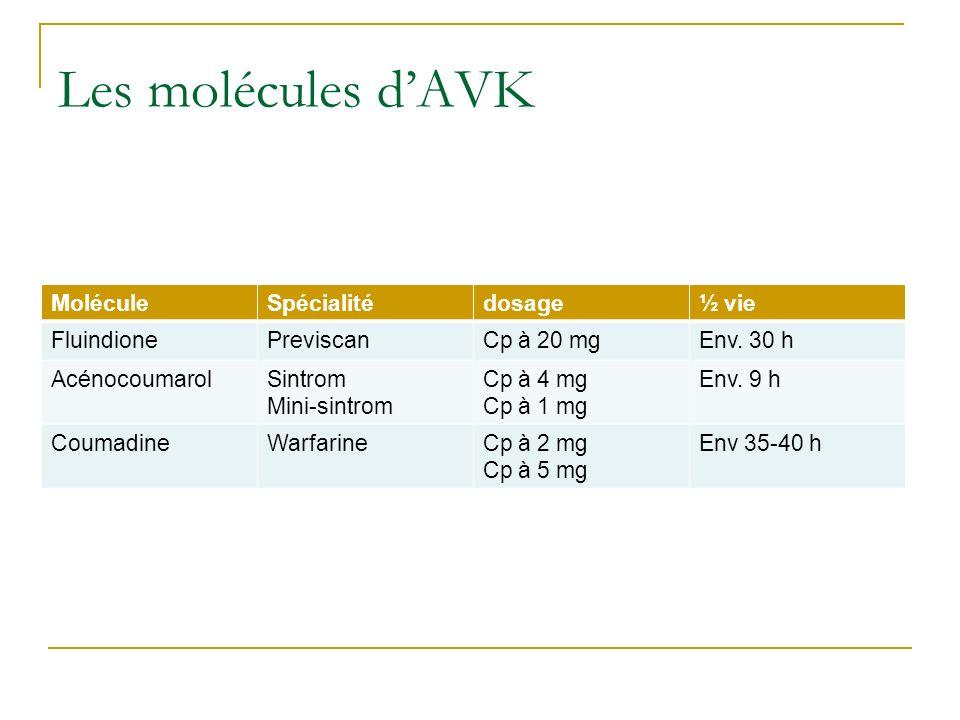 Les molécules dAVK MoléculeSpécialitédosage½ vie FluindionePreviscanCp à 20 mgEnv. 30 h AcénocoumarolSintrom Mini-sintrom Cp à 4 mg Cp à 1 mg Env. 9 h