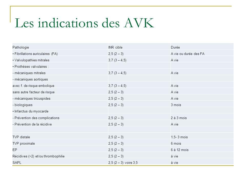 Les indications des AVK PathologieINR cibleDurée Fibrillations auriculaires (FA)2,5 (2 – 3)A vie ou durée des FA Valvulopathies mitrales3,7 (3 – 4,5)A