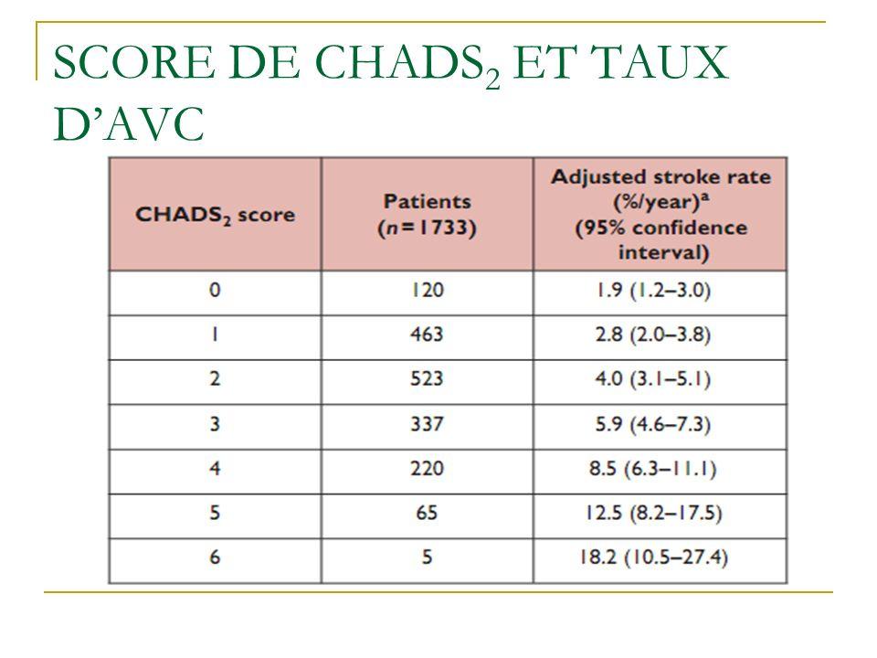 SCORE DE CHADS 2 ET TAUX DAVC