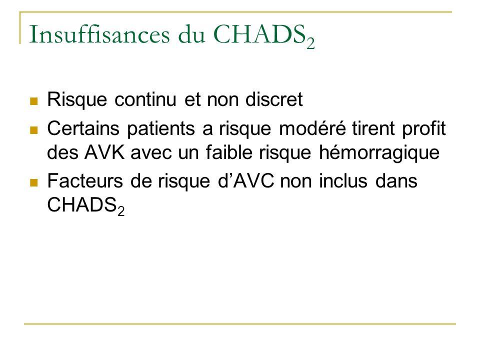 Insuffisances du CHADS 2 Risque continu et non discret Certains patients a risque modéré tirent profit des AVK avec un faible risque hémorragique Fact