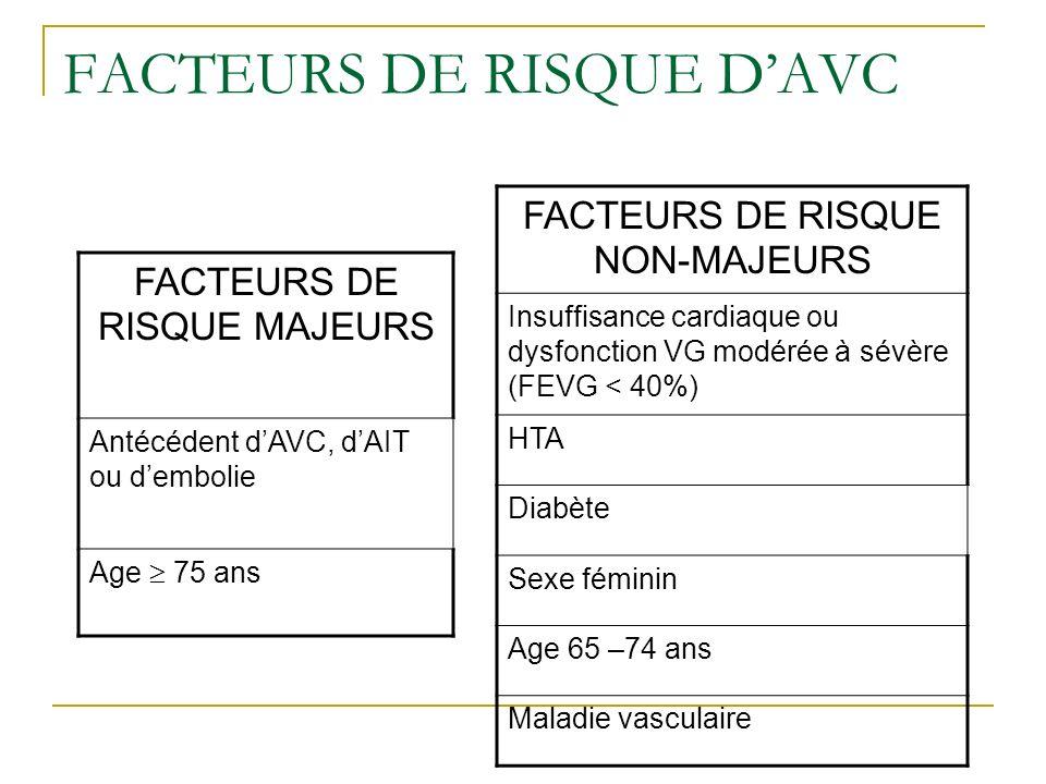 FACTEURS DE RISQUE DAVC FACTEURS DE RISQUE MAJEURS Antécédent dAVC, dAIT ou dembolie Age 75 ans FACTEURS DE RISQUE NON-MAJEURS Insuffisance cardiaque