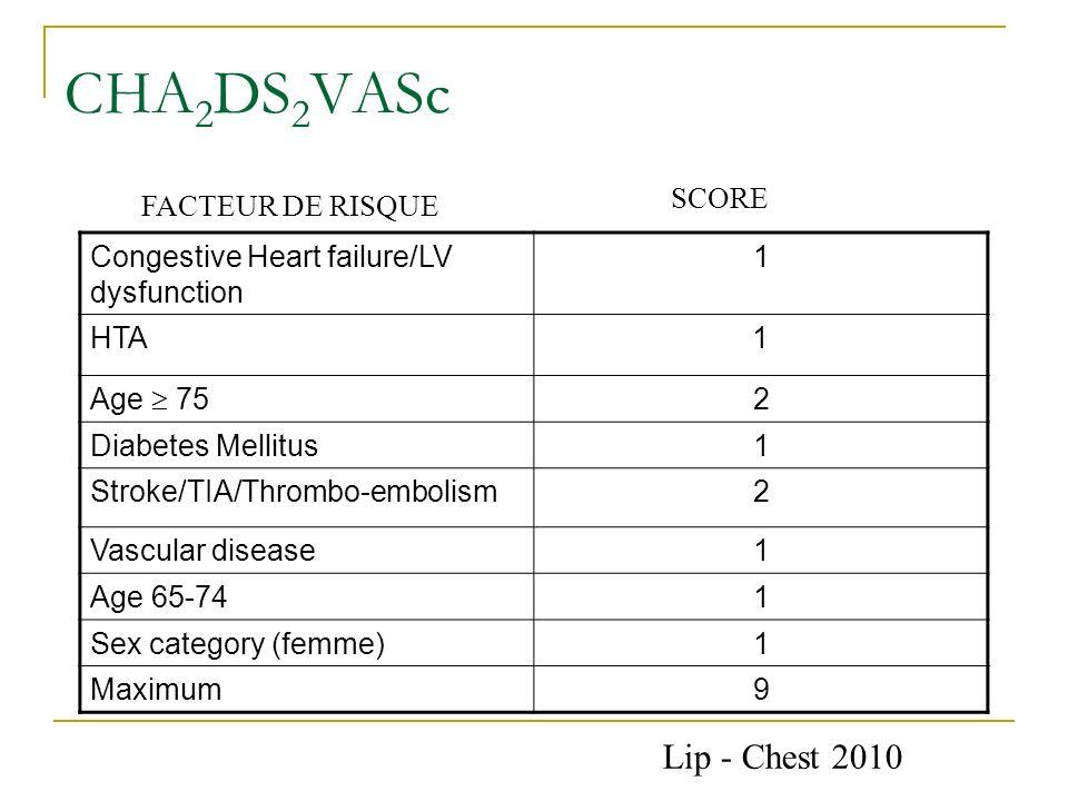 CHA 2 DS 2 VASc Congestive Heart failure/LV dysfunction 1 HTA1 Age 75 2 Diabetes Mellitus1 Stroke/TIA/Thrombo-embolism2 Vascular disease1 Age 65-741 S