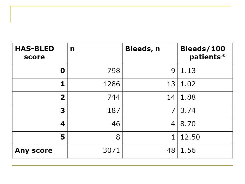 HAS-BLED score nBleeds, nBleeds/100 patients* 079891.13 11286131.02 2744141.88 318773.74 44648.70 58112.50 Any score3071481.56