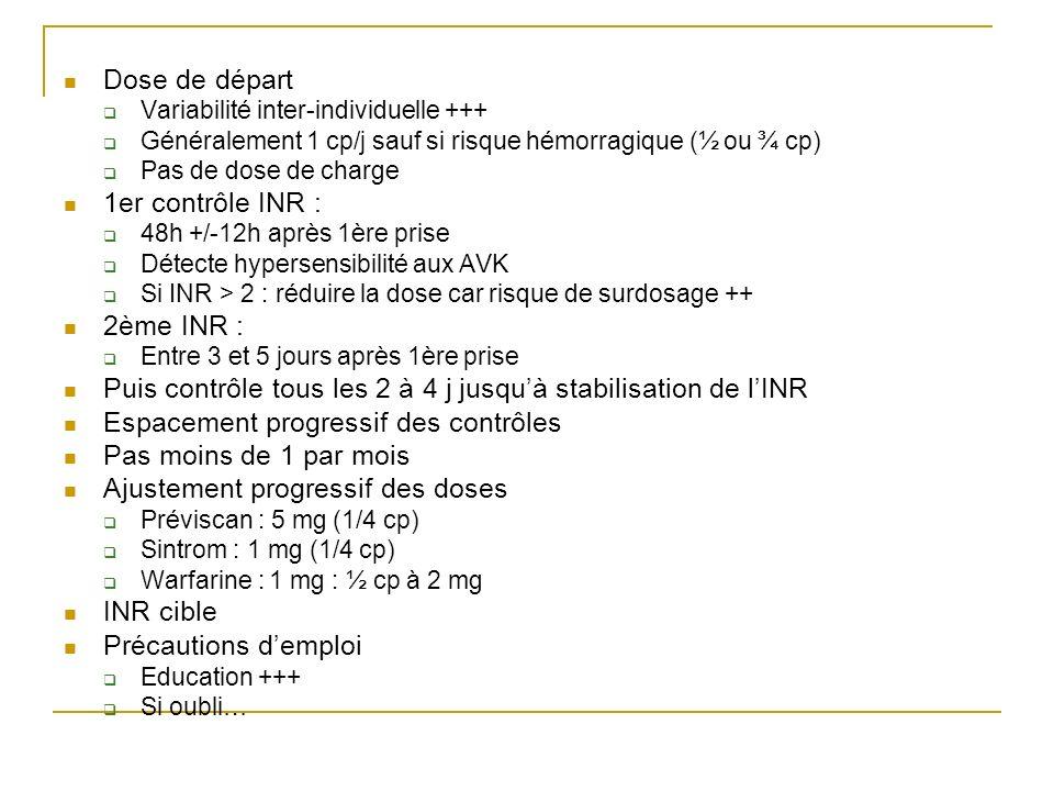 Dose de départ Variabilité inter-individuelle +++ Généralement 1 cp/j sauf si risque hémorragique (½ ou ¾ cp) Pas de dose de charge 1er contrôle INR :
