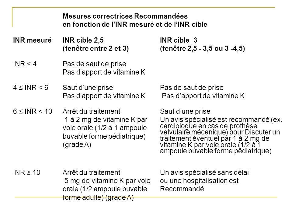 Mesures correctrices Recommandées en fonction de lINR mesuré et de lINR cible INR mesuréINR cible 2,5 (fenêtre entre 2 et 3) INR cible 3 (fenêtre 2,5