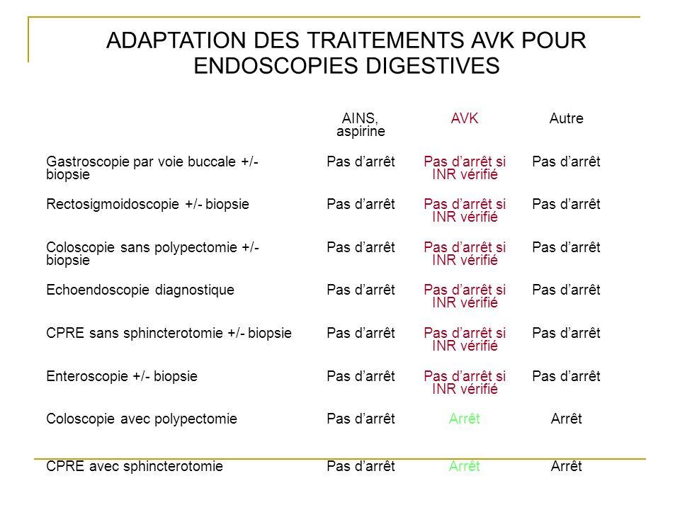 ADAPTATION DES TRAITEMENTS AVK POUR ENDOSCOPIES DIGESTIVES AINS, aspirine AVKAutre Gastroscopie par voie buccale +/- biopsie Pas darrêtPas darrêt si I