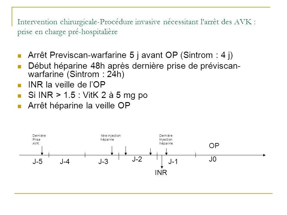 Intervention chirurgicale-Procédure invasive nécessitant larrêt des AVK : prise en charge pré-hospitalière Arrêt Previscan-warfarine 5 j avant OP (Sin