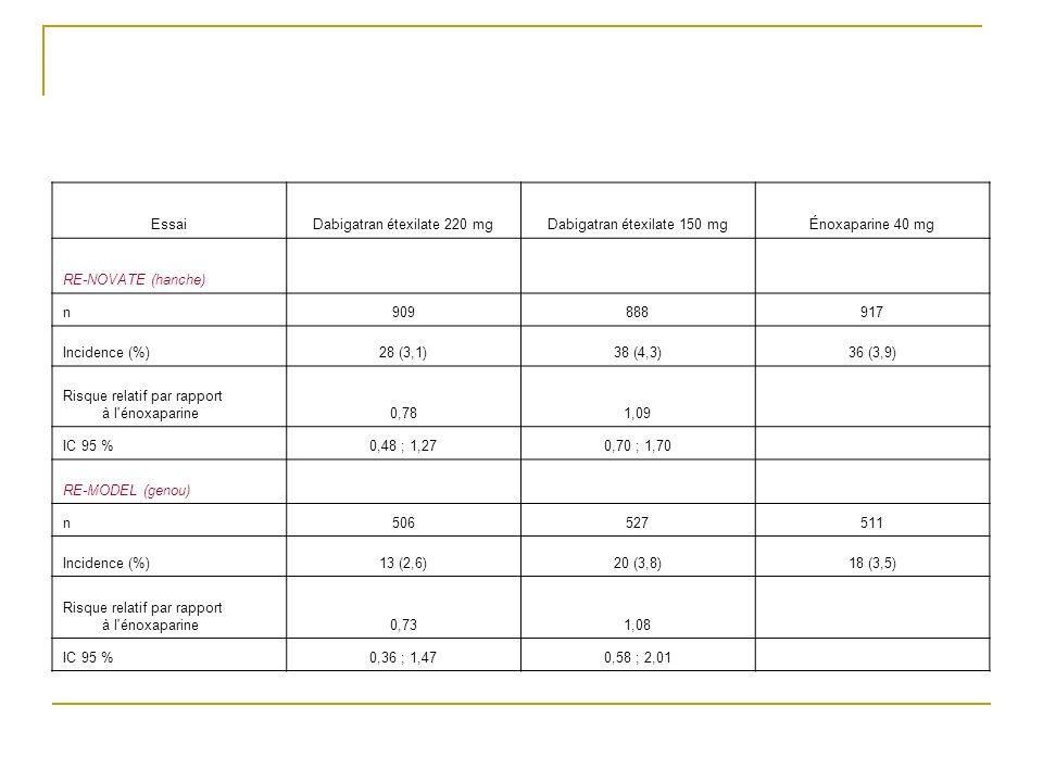 EssaiDabigatran étexilate 220 mgDabigatran étexilate 150 mgÉnoxaparine 40 mg RE-NOVATE (hanche) n909888917 Incidence (%)28 (3,1)38 (4,3)36 (3,9) Risqu