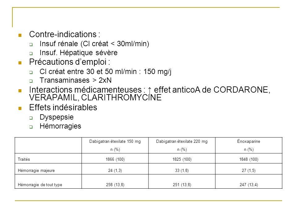 Contre-indications : Insuf rénale (Cl créat < 30ml/min) Insuf. Hépatique sévère Précautions demploi : Cl créat entre 30 et 50 ml/min : 150 mg/j Transa