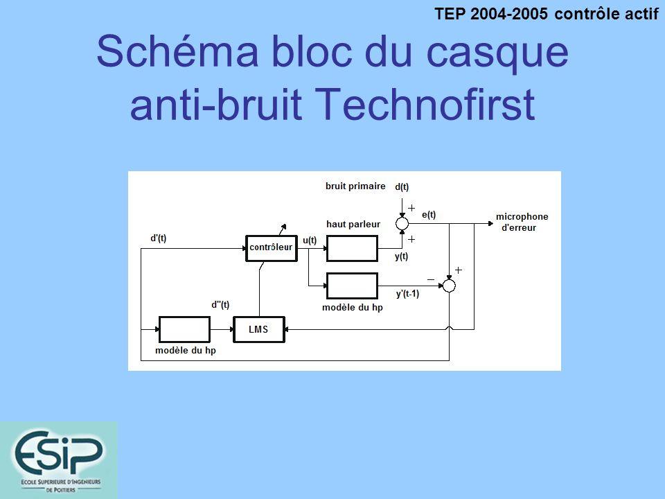 TEP 2004-2005 contrôle actif Schéma bloc du casque anti-bruit Technofirst