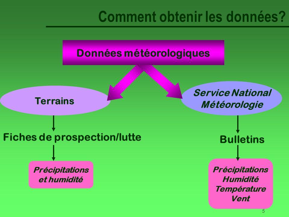 5 Service National Météorologie Terrains Comment obtenir les données.