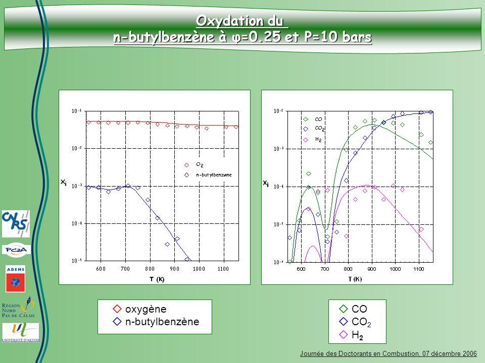 Oxydation du n-butylbenzène à φ=0.25 et P=10 bars Journée des Doctorants en Combustion, 07 décembre 2006 oxygène n-butylbenzène CO CO 2 H 2